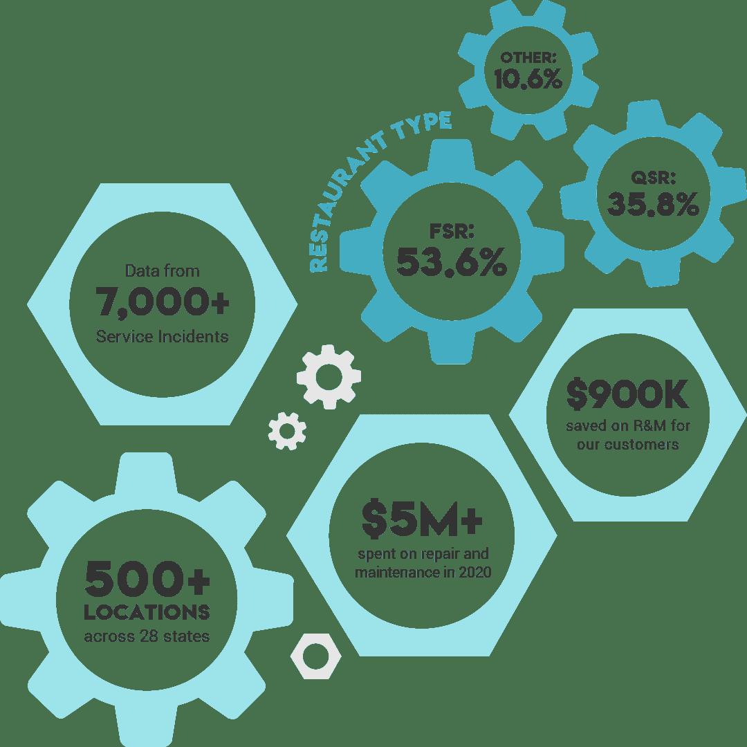 State of Repairs sample data